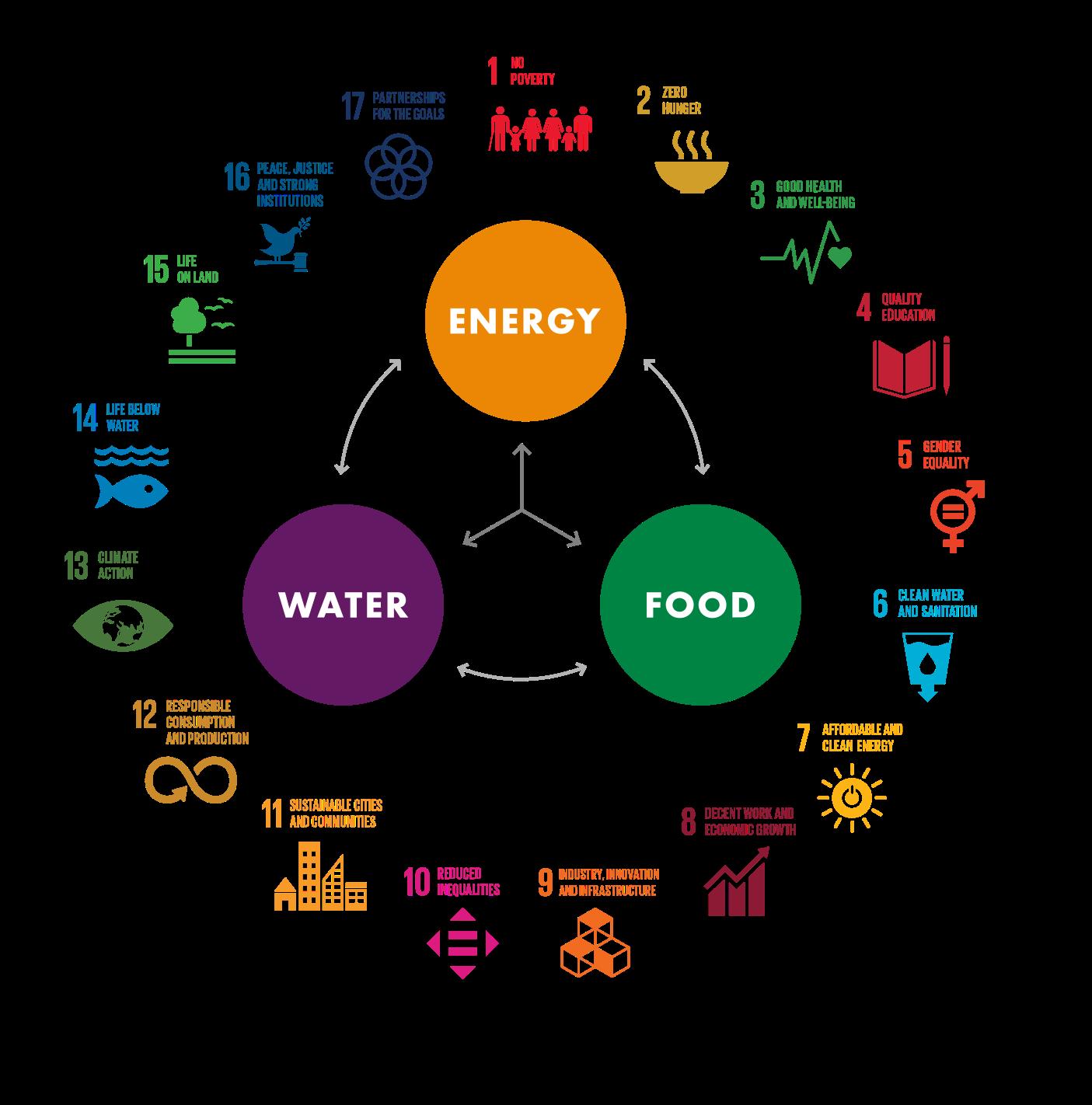 UN SDGs diagram